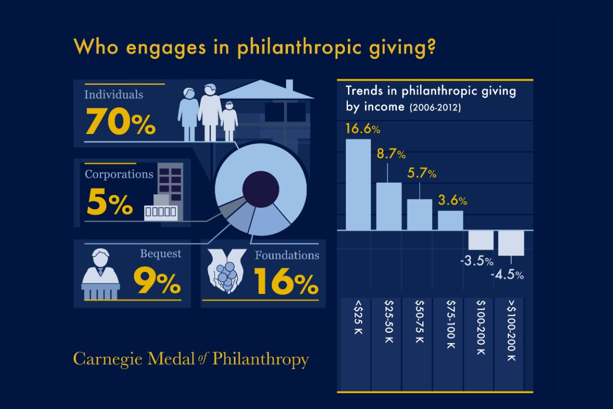Philanthropic Giving by Groups and Incomes