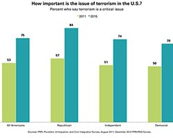 How Much Do Americans Worry about Terrorism?