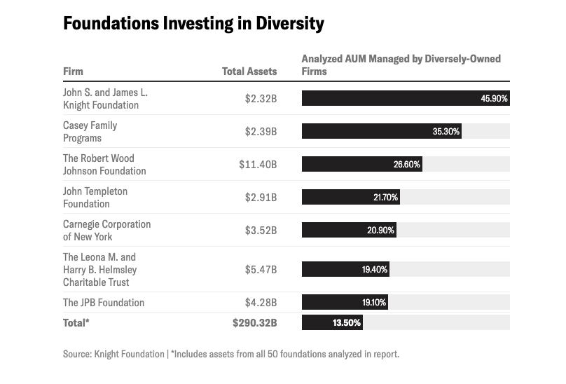 Knight Foundation report bar chart on foundations investing in diversity
