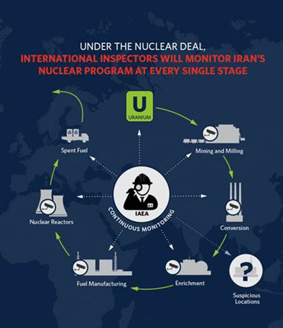White House graphic of the plan for monitoring Iran's nuclear program.