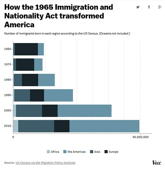 Economic Research | The Effect of Immigrants on U S
