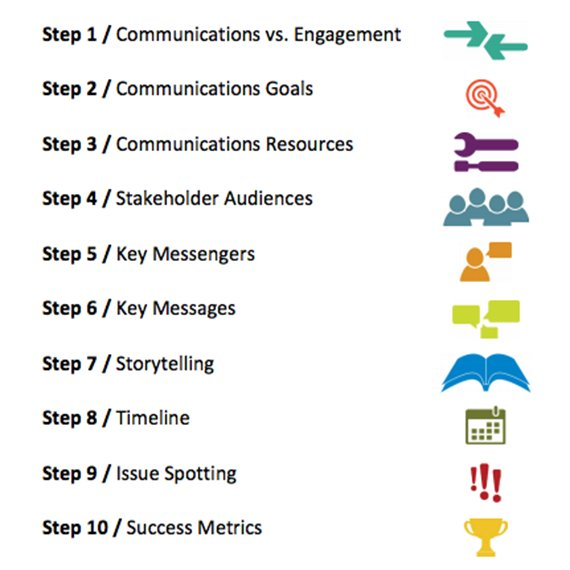 TLA Comms Guide Steps